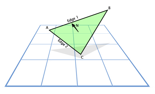 Triangle normal