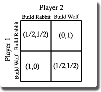 Game Theory Applied To Game Design Wolfire Games Blog - Game design theory