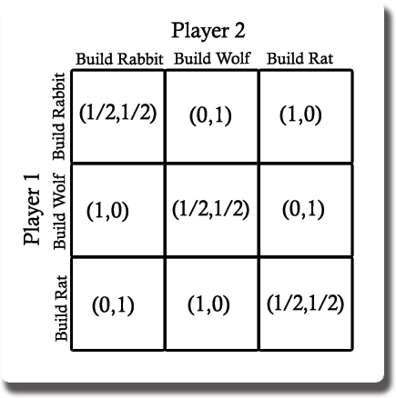 how to find mixed strategy nash equilibrium 3x3
